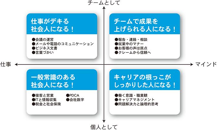 ジョブパス/ビジネス能力検定 B...